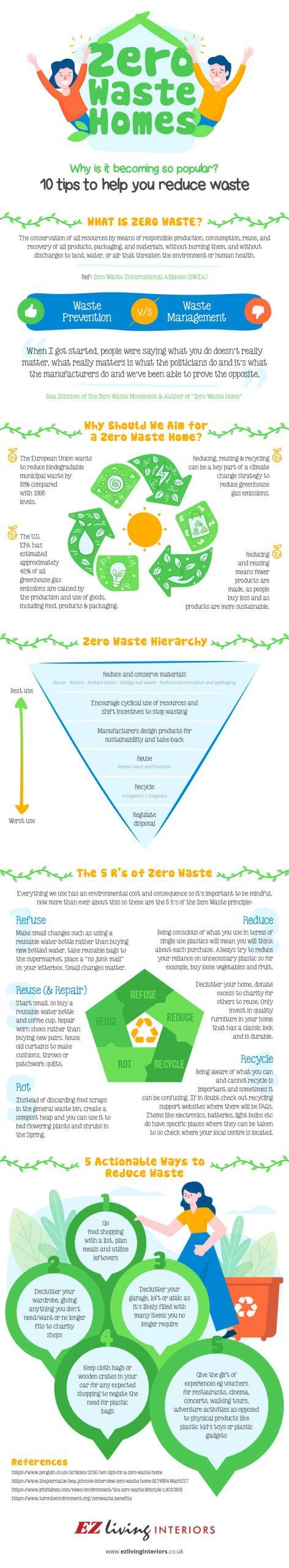 Zero Waste Homes Infographic